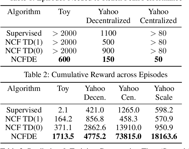 Figure 3 for Deep Exploration for Recommendation Systems