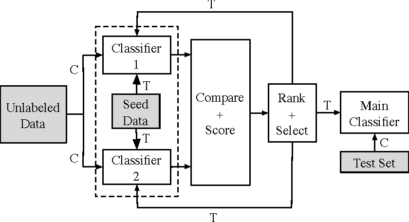 Figure 1 for Active Learning for Mention Detection: A Comparison of Sentence Selection Strategies