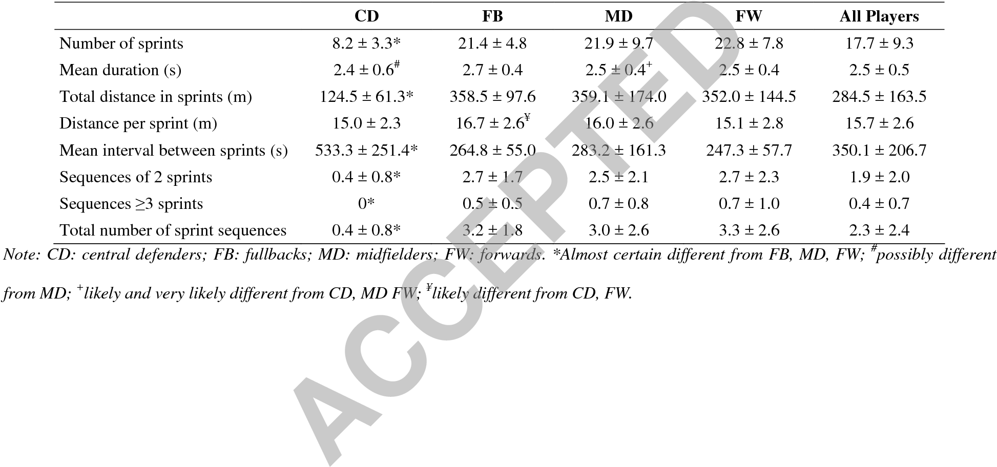 Repeated-Sprint Sequences During Female Soccer Matches Using Fixed