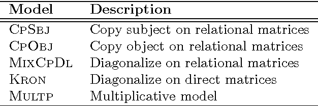 Figure 2 for Reasoning about Meaning in Natural Language with Compact Closed Categories and Frobenius Algebras