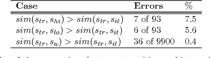 Figure 4 for Reasoning about Meaning in Natural Language with Compact Closed Categories and Frobenius Algebras