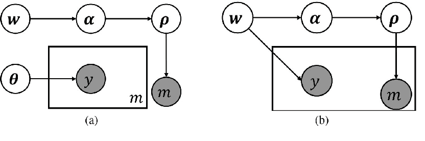 Figure 1 for Joint Learning of Set Cardinality and State Distribution