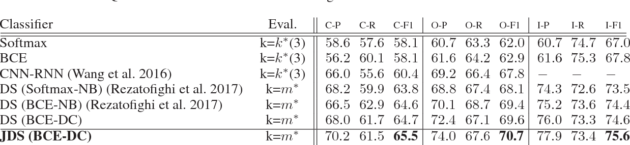 Figure 4 for Joint Learning of Set Cardinality and State Distribution
