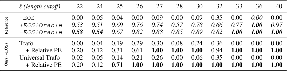 Figure 1 for The Devil is in the Detail: Simple Tricks Improve Systematic Generalization of Transformers