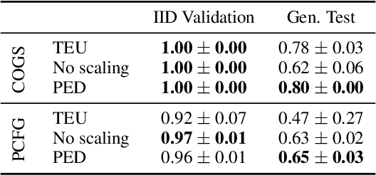 Figure 4 for The Devil is in the Detail: Simple Tricks Improve Systematic Generalization of Transformers