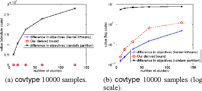 Figure 1 for A Divide-and-Conquer Solver for Kernel Support Vector Machines