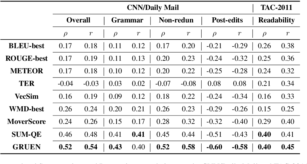 Figure 2 for GRUEN for Evaluating Linguistic Quality of Generated Text