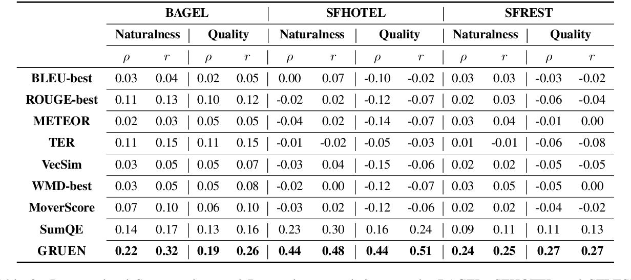 Figure 4 for GRUEN for Evaluating Linguistic Quality of Generated Text