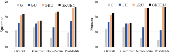 Figure 1 for GRUEN for Evaluating Linguistic Quality of Generated Text