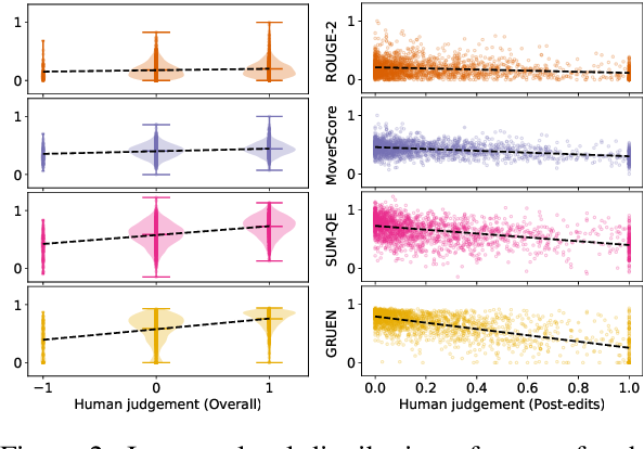 Figure 3 for GRUEN for Evaluating Linguistic Quality of Generated Text