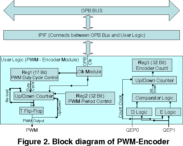 Block Diagram Of Testbed - Wire Data Schema •