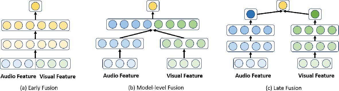 Figure 1 for Multi-modal Conditional Attention Fusion for Dimensional Emotion Prediction