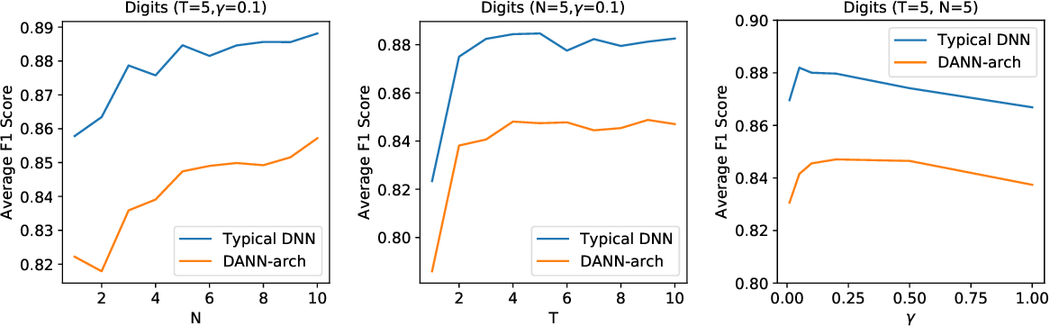 Figure 3 for Detecting Errors and Estimating Accuracy on Unlabeled Data with Self-training Ensembles