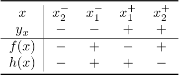 Figure 4 for Detecting Errors and Estimating Accuracy on Unlabeled Data with Self-training Ensembles