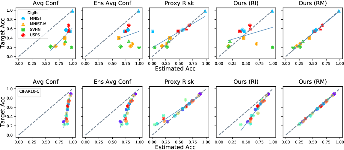 Figure 2 for Detecting Errors and Estimating Accuracy on Unlabeled Data with Self-training Ensembles