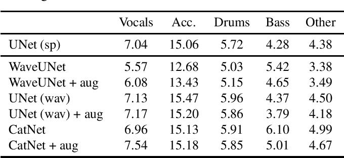 Figure 2 for CatNet: music source separation system with mix-audio augmentation