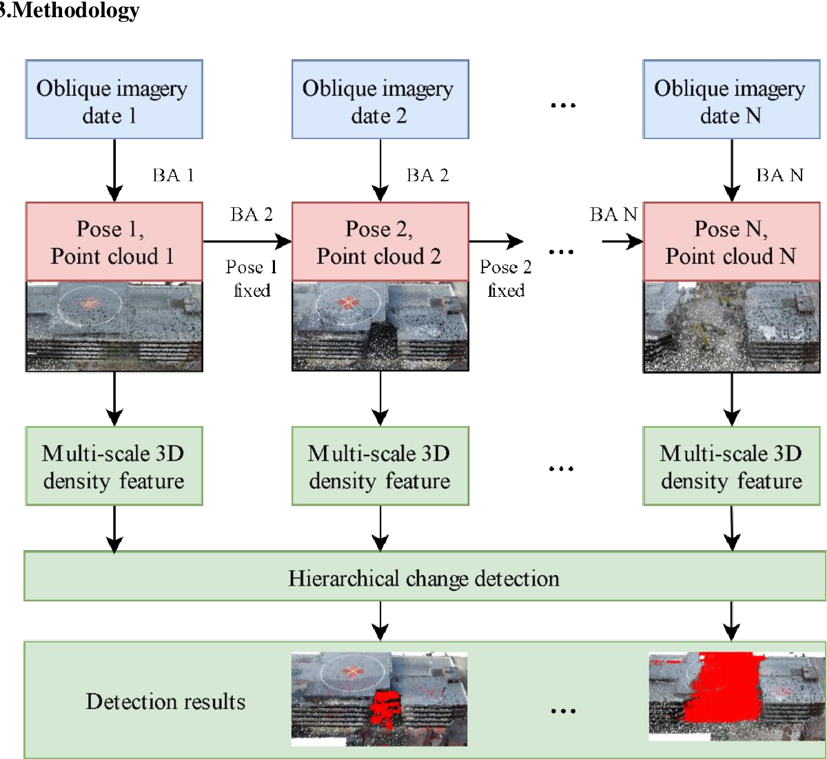 Figure 1 for A volumetric change detection framework using UAV oblique photogrammetry - A case study of ultra-high-resolution monitoring of progressive building collapse