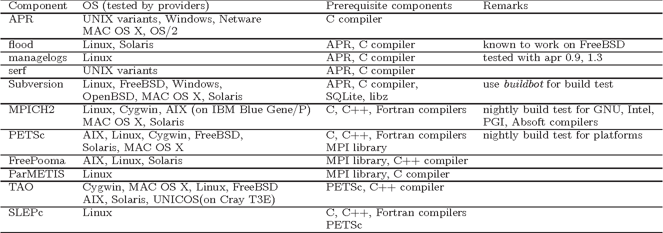 Table 1 from Overlap and Synergy in Testing Software Components