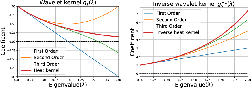 Figure 3 for Graph Autoencoders with Deconvolutional Networks
