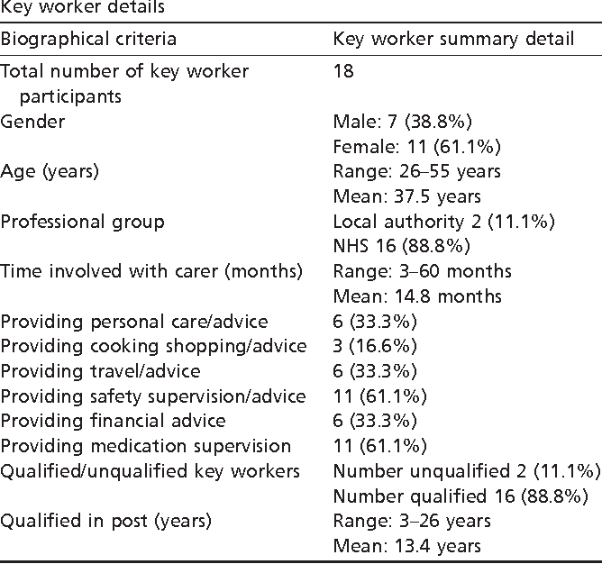 The carer/key worker relationship cycle: a theory of the