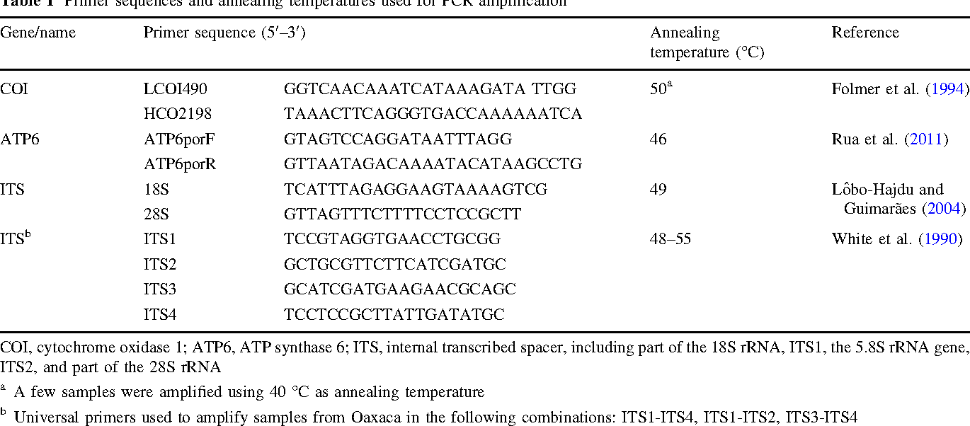 Table 1 Primer sequences and annealing temperatures used for PCR amplification Gene/name Primer sequence (50–30) Annealing temperature ( C) Reference