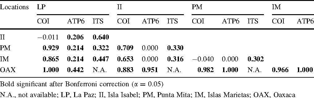 Table 4 Pairwise values of molecular fixation indices (Ust) between samples of Cliona vermifera in the Mexican Pacific in two mitochondrial (ATP6 and COI) and a nuclear (ITS) gene
