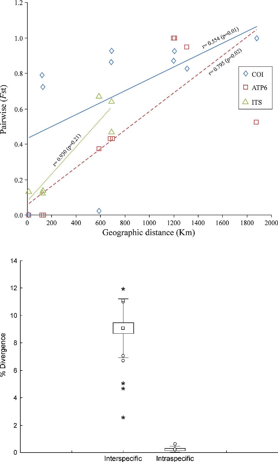 Fig. 3 Patterns of isolation by distance in two mitochondrial (COI and ATP6) and a nuclear (ITS) gene of Cliona vermifera in the Mexican Pacific (p values in parenthesis)