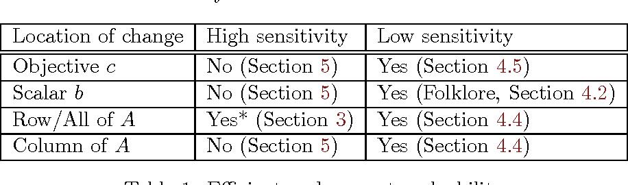 Figure 1 for Privately Solving Linear Programs