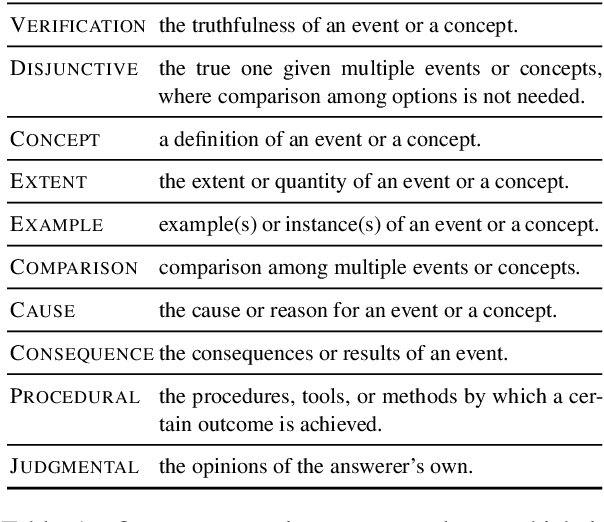 Figure 1 for Controllable Open-ended Question Generation with A New Question Type Ontology
