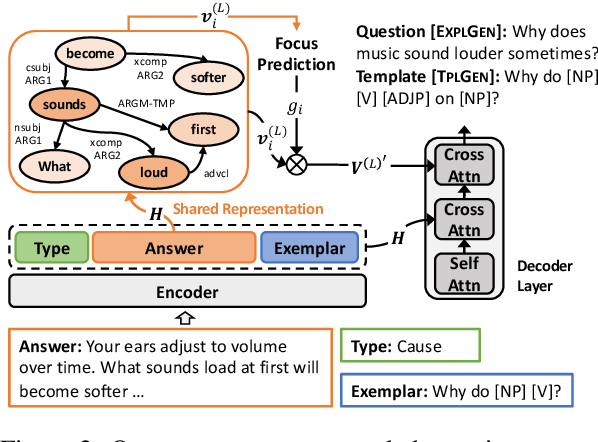 Figure 2 for Controllable Open-ended Question Generation with A New Question Type Ontology