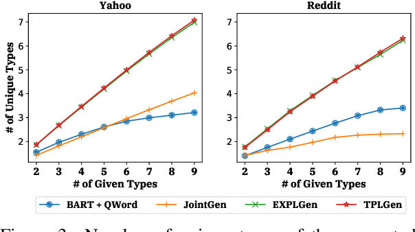 Figure 4 for Controllable Open-ended Question Generation with A New Question Type Ontology