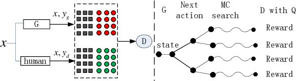 Figure 1 for Improving Neural Machine Translation with Conditional Sequence Generative Adversarial Nets