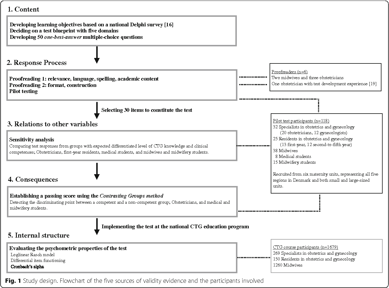 Development of a written assessment for a national interprofessional figure 1 malvernweather Choice Image