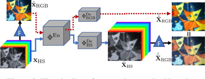 Figure 3 for Hyperspectral Image Super-Resolution with Spectral Mixup and Heterogeneous Datasets