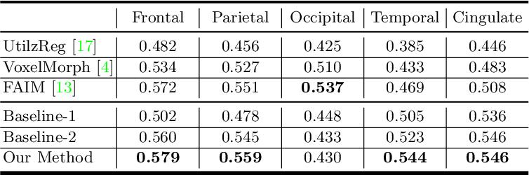 Figure 4 for Probabilistic Multilayer Regularization Network for Unsupervised 3D Brain Image Registration