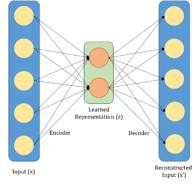 Figure 3 for Residual Codean Autoencoder for Facial Attribute Analysis