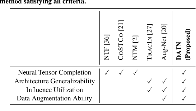 Figure 1 for Influence-guided Data Augmentation for Neural Tensor Completion