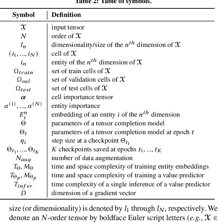 Figure 3 for Influence-guided Data Augmentation for Neural Tensor Completion