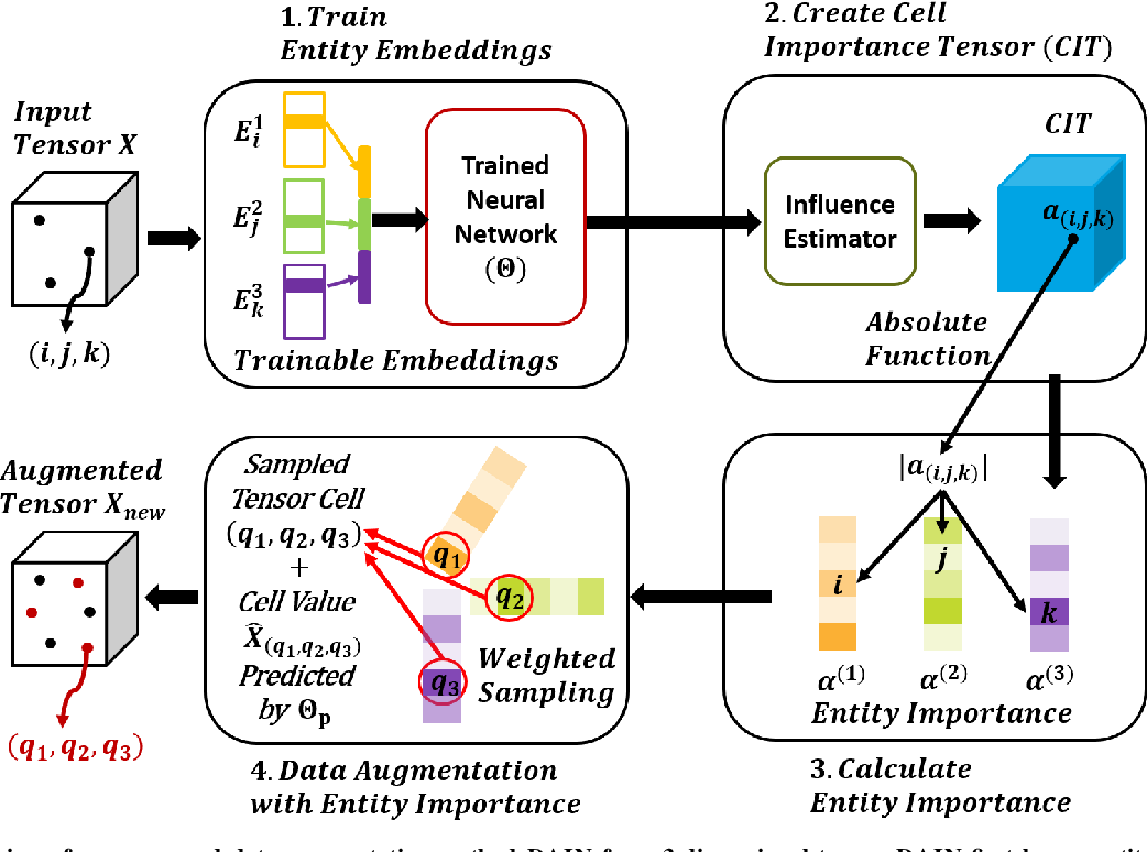 Figure 2 for Influence-guided Data Augmentation for Neural Tensor Completion