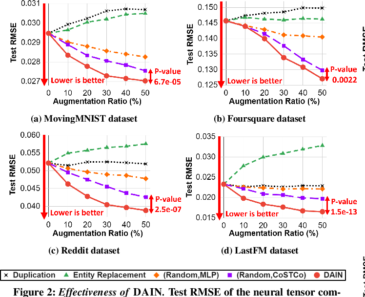Figure 4 for Influence-guided Data Augmentation for Neural Tensor Completion