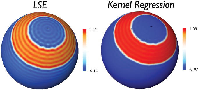 Figure 3 for Unified Heat Kernel Regression for Diffusion, Kernel Smoothing and Wavelets on Manifolds and Its Application to Mandible Growth Modeling in CT Images