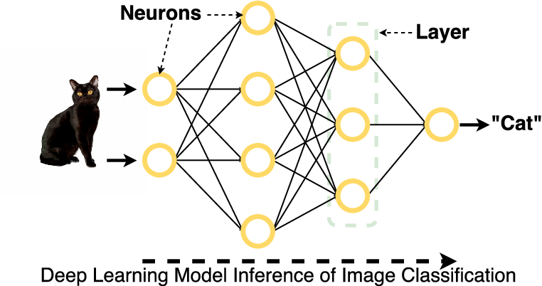 Figure 1 for Edge Intelligence: On-Demand Deep Learning Model Co-Inference with Device-Edge Synergy
