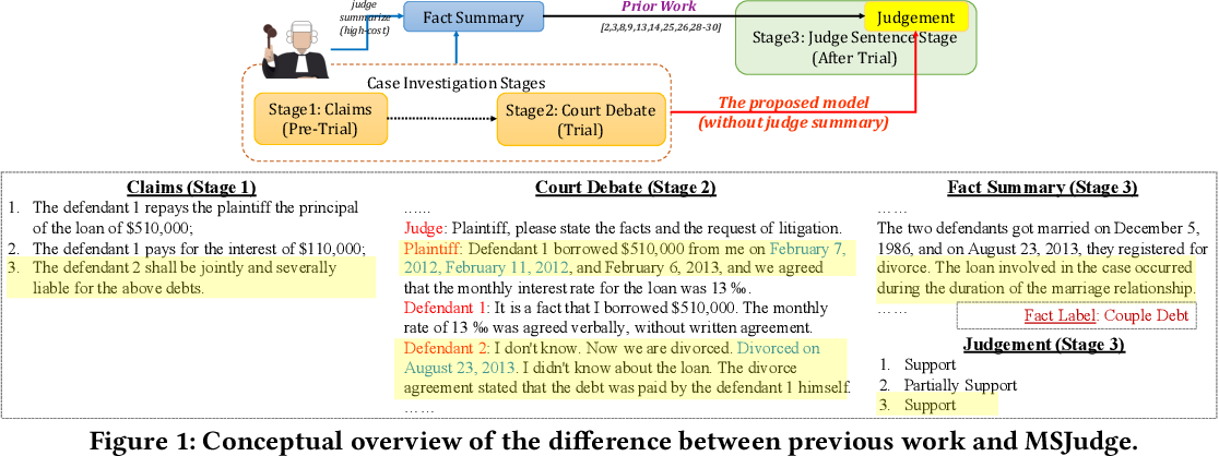 Figure 1 for Legal Judgment Prediction with Multi-Stage CaseRepresentation Learning in the Real Court Setting