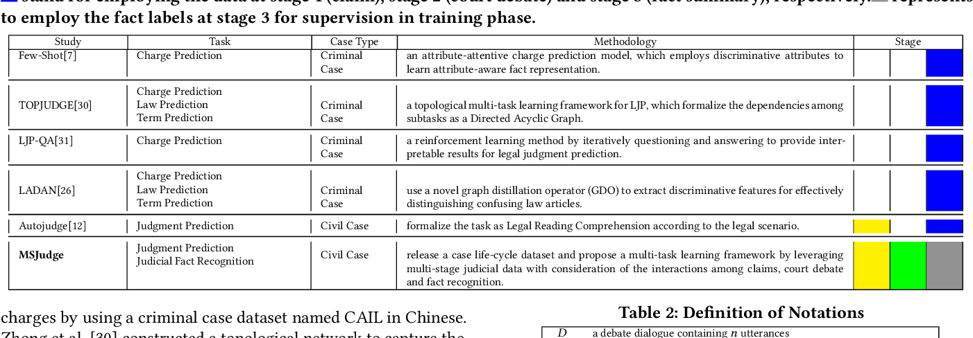 Figure 2 for Legal Judgment Prediction with Multi-Stage CaseRepresentation Learning in the Real Court Setting