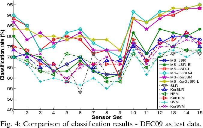 Figure 2 for Collaborative Multi-sensor Classification via Sparsity-based Representation