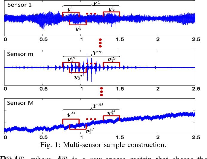 Figure 1 for Collaborative Multi-sensor Classification via Sparsity-based Representation