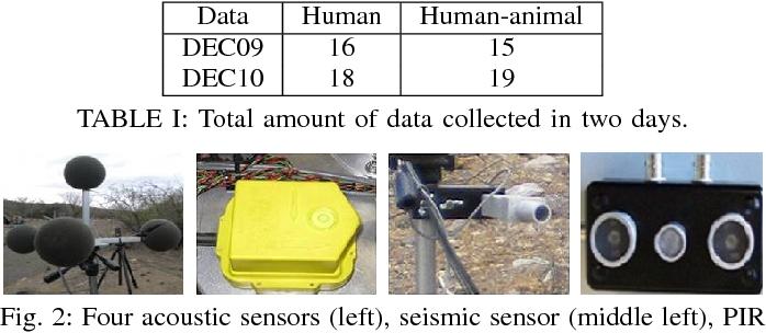 Figure 4 for Collaborative Multi-sensor Classification via Sparsity-based Representation