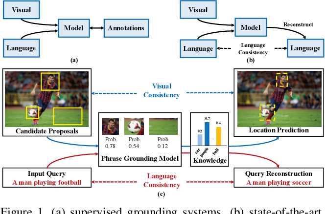 Figure 1 for Knowledge Aided Consistency for Weakly Supervised Phrase Grounding