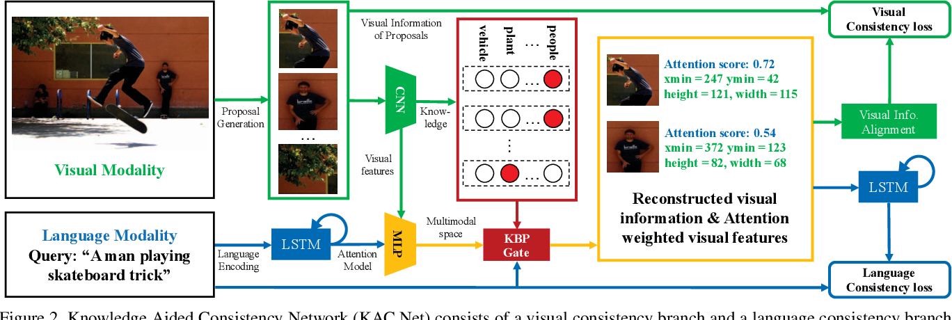 Figure 3 for Knowledge Aided Consistency for Weakly Supervised Phrase Grounding