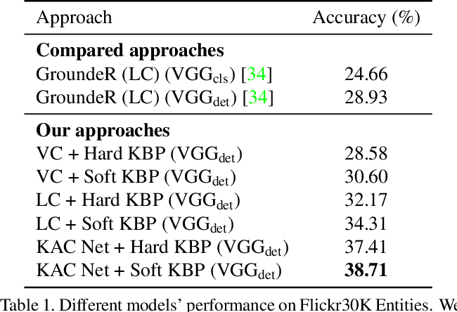 Figure 2 for Knowledge Aided Consistency for Weakly Supervised Phrase Grounding